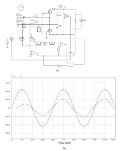 Simulation Results (a) diagram electric; (b) waveforms of voltage and current from a rectifier, with power factor correction capabilities